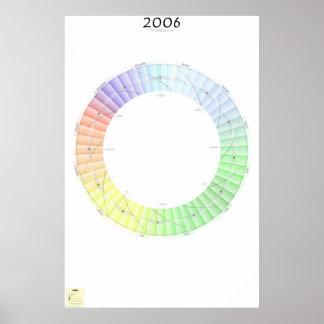 2006 Lunar rulla kalendern, est Poster