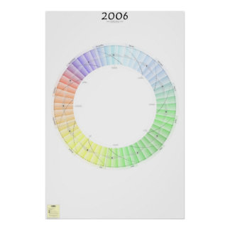 2006 Lunar rulla kalendern, pst Poster