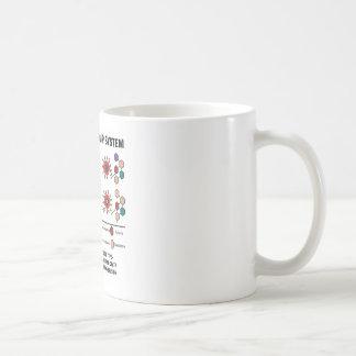 ABOblodgruppsystemet förstår blodtyp Kaffemugg