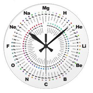 Avsluta periodisk bordkemi tar tid på - H till Og Stor Klocka