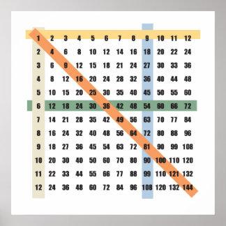 Bord för multiplikation (tider) poster