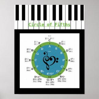 Cirkla av Fifthsaffischen Poster
