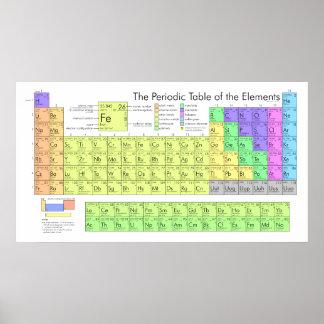 Det periodiska bord av inslagen poster