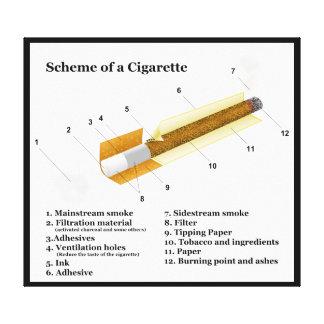 Diagram av röka för tobakcigarett canvastryck