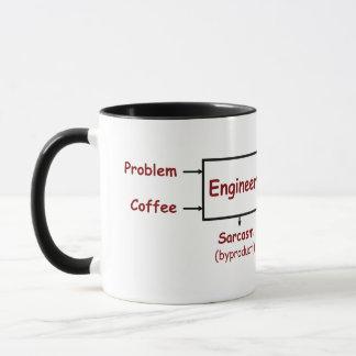 En vilken ingenjör gör egentligen mugg