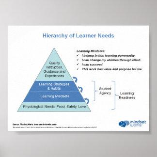 Hierarki av Learnerbehov vid Mindsetarbeten Poster