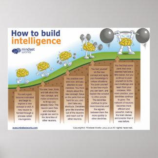 Hur fungerar man bygger intelligensaffischen vid poster