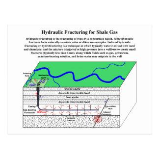 Hydrofracturing Fracking Fraccing diagram Vykort