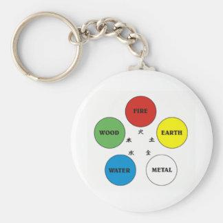 Inslag fem rund nyckelring