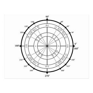 MathGeekenheten cirklar Vykort