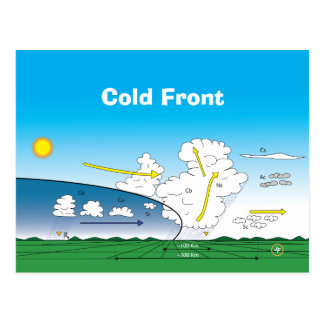 Meteorology Cold front Vykort