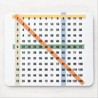 Multiplikation/tidbord Musmatta