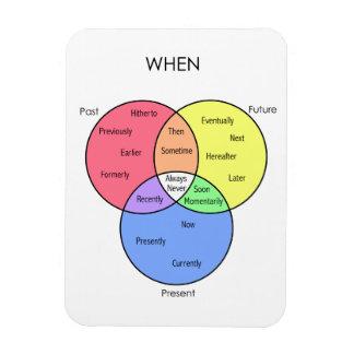 När diagram: magneter
