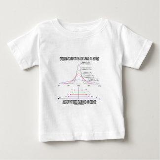 När du förar röstninggranskningstänka, förse med t-shirt