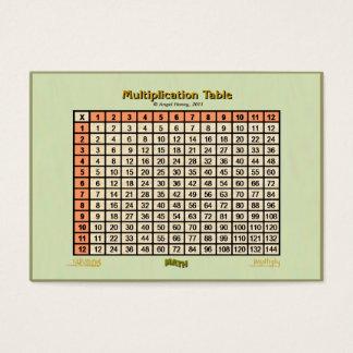 Orange för kort för multiplikation Bord-fick-