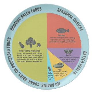 Paleo bantar sunt äta portionr kontrollerar tallrik
