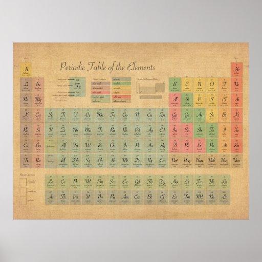 Periodiskt bord av inslag print