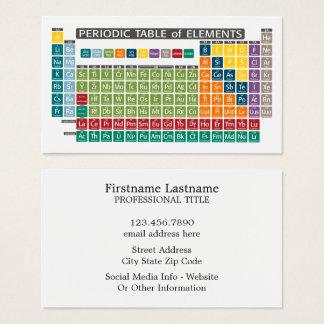 Periodiskt bord av inslag - använda periodvis visitkort