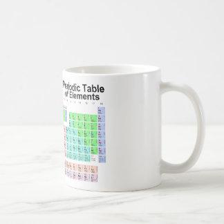 Periodiskt bord av inslag kaffemugg