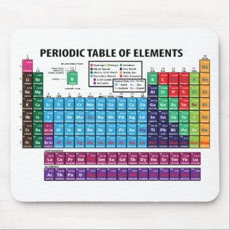 Periodiskt bord av inslag musmatta