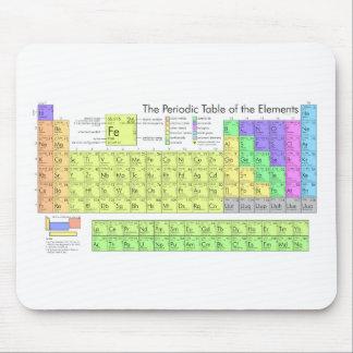 Periodiskt bord av inslag musmattor