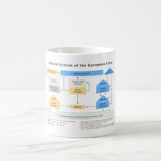 Politiskt system av Europeiska uniondiagrammet Kaffemugg