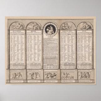 Republikansk kalender, 1794 poster
