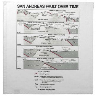 San Andreas kritiserar med tiden (plätera Tygservett