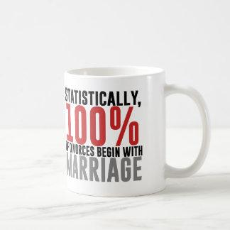 Statistiskt börjar 100% av skilsmässor med kaffemugg