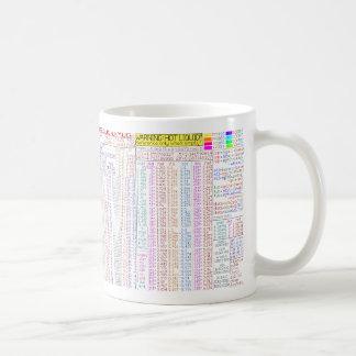 Testa för fel-u-Mugg. Programmerares ömt ställe Kaffemugg