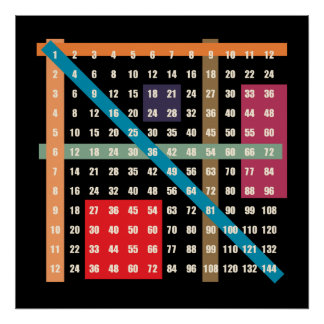 Tider bordlägger (multiplikation) poster