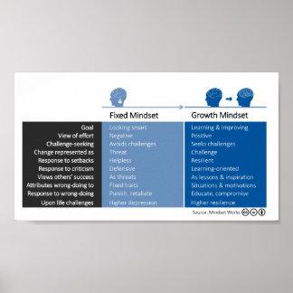 TillväxtMindset och fixade Mindsetuppföranden Poster