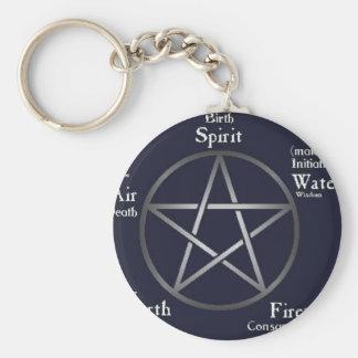 Wiccan-/Pagan Rund Nyckelring